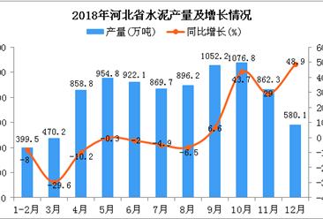 2018年河北省水泥产量为8942.7万吨 同比增长8%