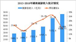 2018年湖南省旅游数据统计:全年旅游收入增长16.49%(附图表)