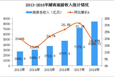 2018年湖南省旅游数据:全年旅游收入增长16.49%(附图表)