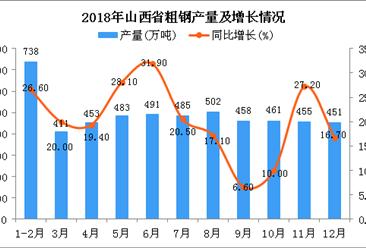 2018年山西省粗钢产量同比增长19.8%