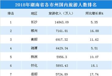 2018年湖南各市州国内旅游人数排行榜:长沙游客数近1.5亿人(附榜单)