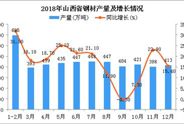 2018年山西省钢材产量为4920万吨 同比增长17.8%