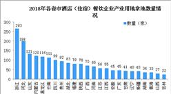 产业地产情报:2018年酒店(住宿)餐饮产业用地拿地百强企业排行榜