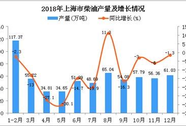 2018年上海市柴油产量为637.03万吨 同比下降9.9%