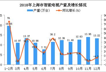 2018年上海市智能电视产量及增长情况分析