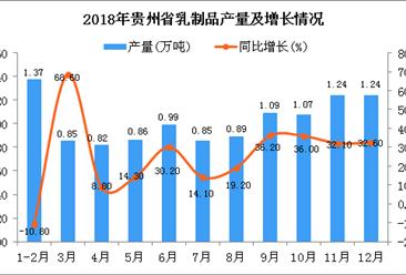 2018年贵州省乳制品产量为11.26万吨 同比增长5.4%
