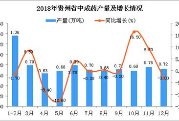 2018年贵州省中成药产量为8.49万吨 同比增长6.4%