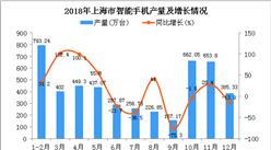 2018年上海市智能手机产量为4711.46万台 同比增长4.5%