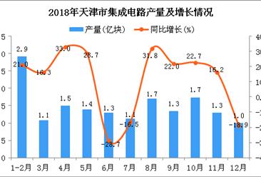 2018年天津市集成电路产量为16.3亿块 同比下降7.1%