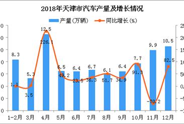 2018年天津市汽车产量为86.3万辆 同比增长3.6%