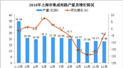 2018年上海市集成电路产量为231.76亿块 同比下降4.9%