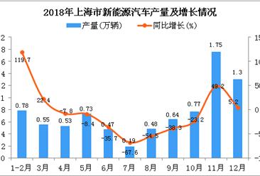 2018年上海市新能源汽车产量为8.19万辆 同比下降7.9%