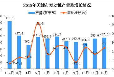 2018年天津市发动机产量为5098万千瓦 同比下降2.2%