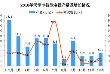 2018年天津市智能电视产量为93.1万台 同比下降55.5%