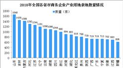 产业地产情报:2018年商务产业用地拿地百强企业排行榜