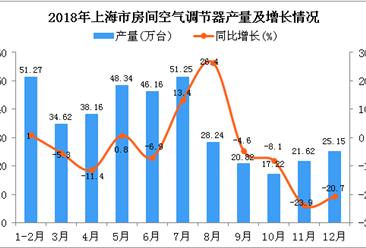 2018年上海市空调产量为382.85万台 同比下降3.3%