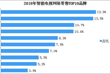 2018年中国智能电视网络零售分析:小米第一
