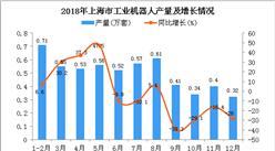 2018年上海市工业机器人产量为5.52万套 同比下降15.7%