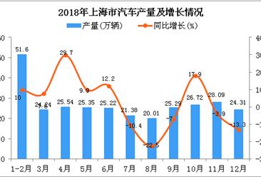 2018年上海市汽车产量为297.75万辆 同比增长2.2%