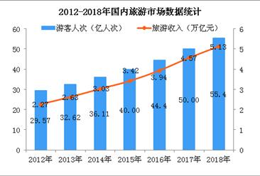 2018年我国旅游市场总结及2019年发展趋势预测(图)
