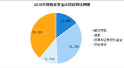 2018年全国保险行业经济运行报告(附图表)