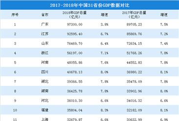 2017-2018年中国31省市GDP数据对比情况