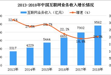 2018年互联网和相关服务业经济运行情况