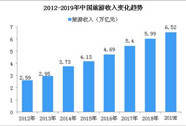 2019年中国旅游业市场规模预测:旅游收入将超6.5万亿元(图)