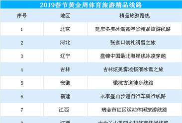 2019春节黄金周梦之城国际网址娱乐旅游精品线路出炉:共16条 你最想去哪儿?(附线路表)