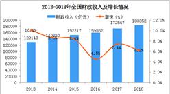 2018年全国财政收支情况分析:财政收入同比增长6.2%(图)