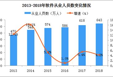 2018年全国软件行业经济运行情况分析:实现利润增长近10%