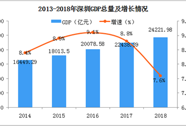 2018年深圳梦之城娱乐下载地址运行情况分析:GDP总量2.42亿元 同比增长7.6%