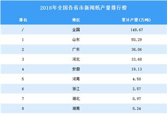 2018年全国各省市新闻纸产量排行榜(附完整榜单)