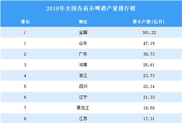 2018年全国各省市啤酒产量排行榜(附完整榜单)