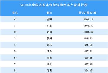 2018年全国各省市包装饮用水产量排行榜(附完整榜单)