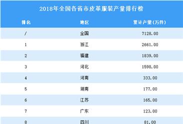 2018年全国各省市皮革服装产量排行榜TOP10