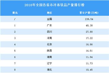 2018年全国各省市冷冻饮品产量排行榜TOP20