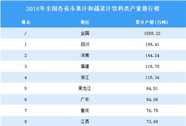 2018年全國各省市果汁和蔬菜汁飲料產量排行榜(附完整榜單)