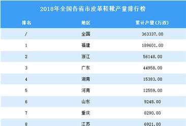 2018年全国各省市皮革鞋靴产量排行榜(附完整榜单)