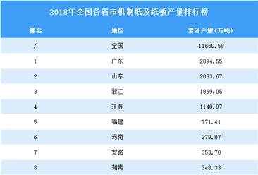 2018年全国各省市机制纸及纸板产量排行榜TOP30