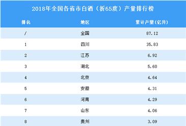 2018年全国各省市白酒产量排行榜TOP20