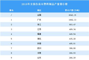 2018年全国各省市塑料制品产量排行榜(附完整榜单)