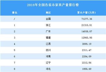 2018年全国各省市家具产量排行榜(附完整榜单)