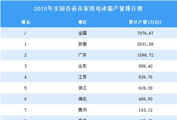 2018年全国各省市家用电冰箱产量排行榜(附完整榜单)