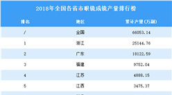 2018年全國各省市眼鏡成鏡產量排行榜TOP10