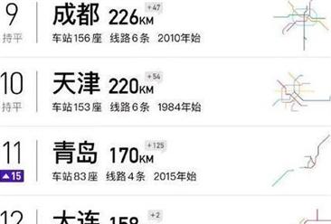 """2019年中国""""城市轨道运营里程""""排行榜出炉:上海位列榜首(附榜单)"""