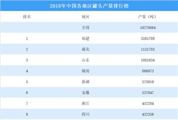 2018年中国各地区罐头产量排行榜