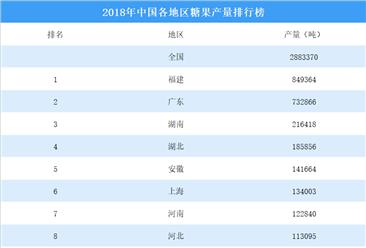 2018年中国各地区糖果产量排行榜