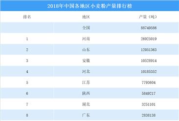 2018年中国各地区小麦粉产量排行榜