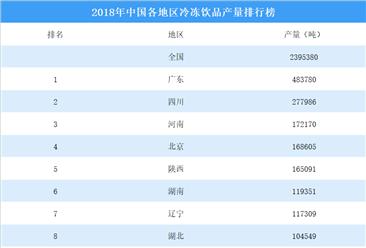 2018年中国各地区冷冻饮品产量排行榜
